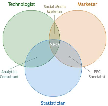 seo-profession-venn-diagram