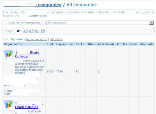 рейтинг фирм